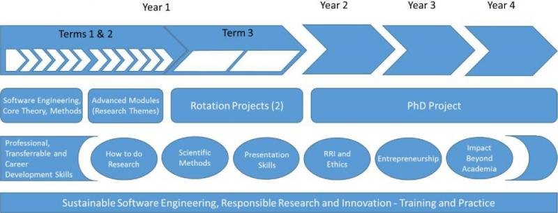 course structure diagram