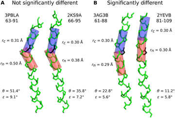 Analyzing kinks in α-helices.